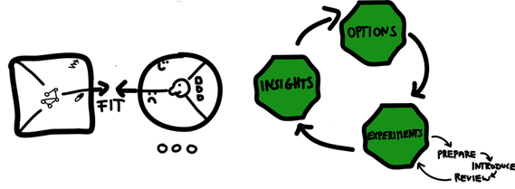 Lean Change Cycle mit Design Thinking
