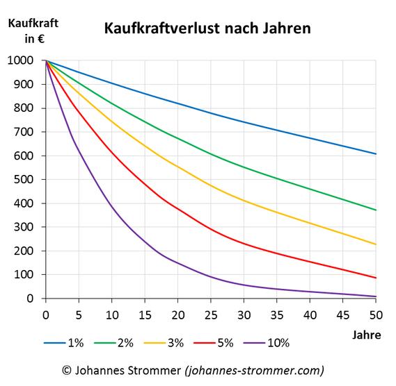 Diagramm für Kaufkraftverlust nach Jahren in Abhängigkeit der Inflationsrate