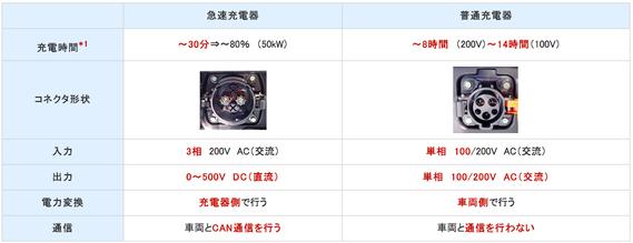 急速充電器と普通充電器の違い 出展:富士電機
