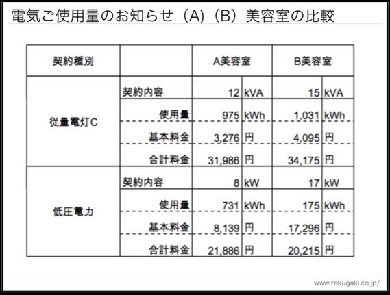 電気料金のお知らせ 比較