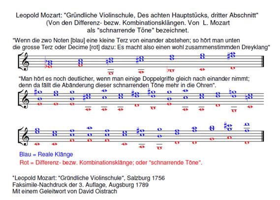 Leopold Mozart: Gründliche Violinschule