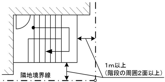 避難上採光が十分な開放式の階段