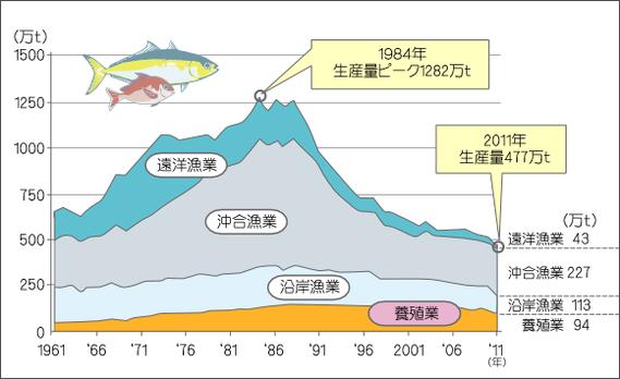 図2 日本の漁業生産量