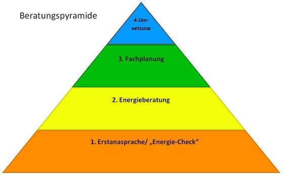 Beratungspyramide: Erstansprache, Energieberatung, Fachplanung, Umsetzung