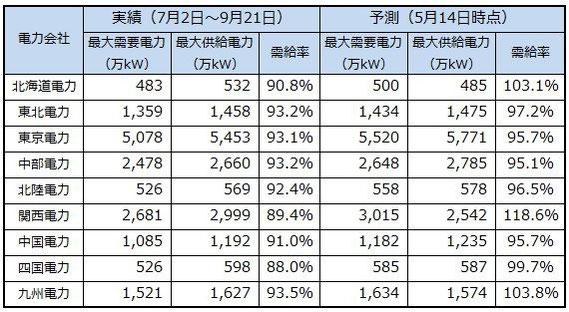 今夏の最大需要電力と最大供給電力。