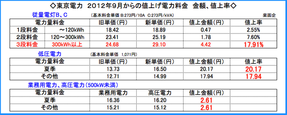 東京電力 9月からの電力料金値上げ金額、値上げ率