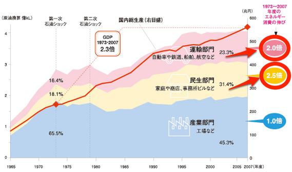 日本のエネルギー消費は民生、運輸部門で増加