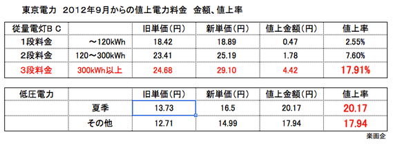 東京電力 2012年9月からの値上電力料金 金額、値上率