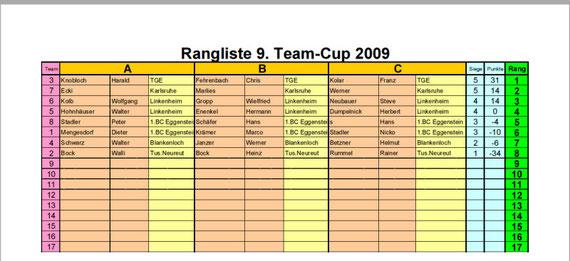 Teamcup _ Rangliste vom 06.11.2009