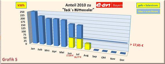 Sonne gratis zu Kraftwerk gegen Euro