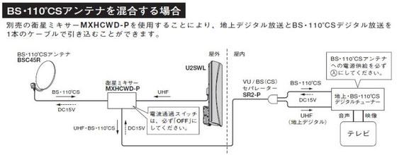 U2SWLの取扱説明書から切り抜き掲載
