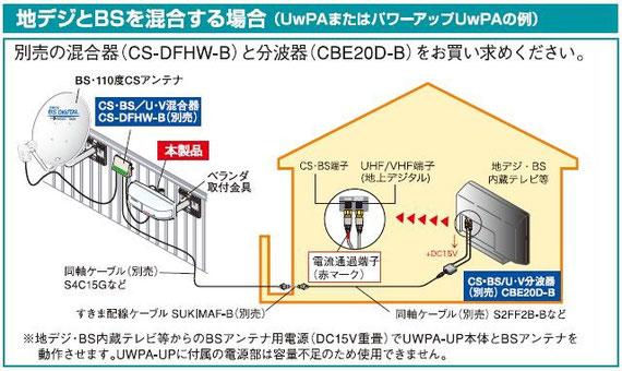 UwPA-UPのカタログPDFから切り抜き掲載
