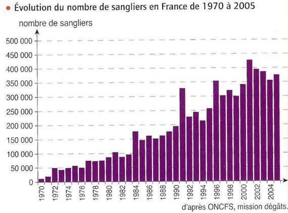 Evolution du nombre de sangliers depuis 1970 en France.