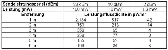 Leistungsflussdichten in µW/m² in verschiedenen Abständen bei unterschiedlichen Leistungspegeln des Moduls