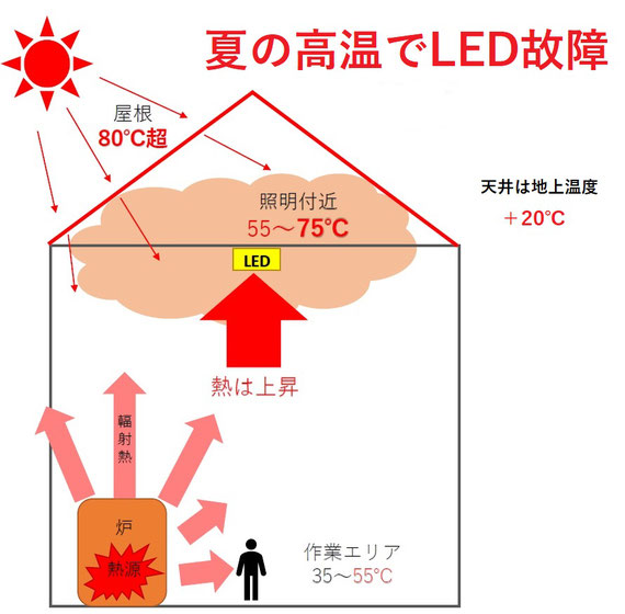 LEDは熱に弱く故障多発、耐熱LEDをおススメします