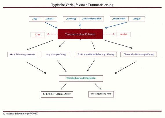 Trauma: Typischer Verlauf, schematische Darstellung Praxis für Psychotherapie und Psychologie in Saarwellingen/Kreis Saarlouis/Saarland