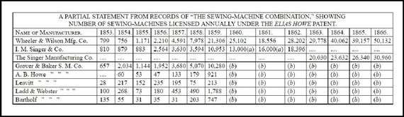 "Table of sewing-machine statistics. From Frederick G. Bourne, ""American Sewing Machines"" in One Hundred Years of American Commerce, vol. 2"