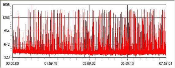 Eine Übersicht vom 12.August von 0 bis 8 Uhr UTC