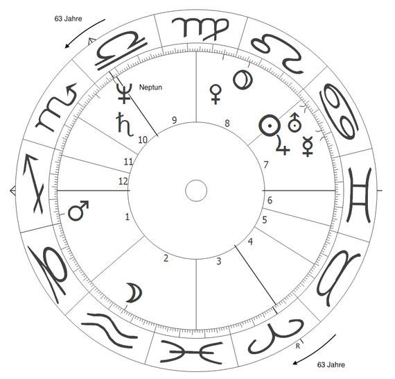 Der Siebener-Rhythmus mit 63 Jahren