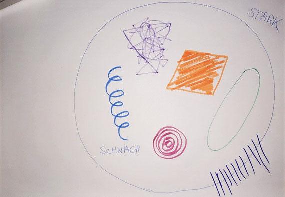 Beispiel eines gezeichneten Imagos: Die Elemente können positive oder negative Kräfte symbolisieren... MIt dem Armlängentest macht man sich daran, die Bedeutung zu entdecken...