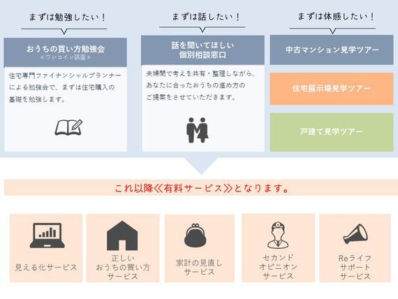 おうちの買い方相談室 大阪堺店