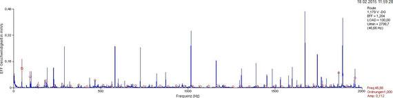 Geschwingigkeits-Frequenzspektrum, NDE, vertikal: Zahlreiche Frequenzspitzen (Peaks) sind zu sehen; einige der niederfrequenten Peaks sind markiert