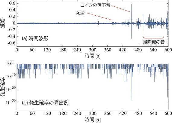 生活音と算出した発生確率の例