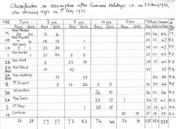 Figures for August 1932