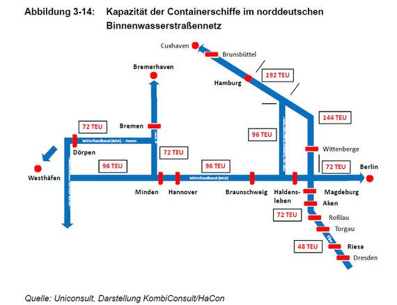 Darstellung der Ladekapazitäten von Containerbinnenschiffen in Norddeutschland
