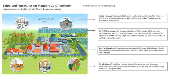 geplante Umnutzung von Gut Arenshorst - Projektskizze aus der Beschlussvorlage des Bauausschusses