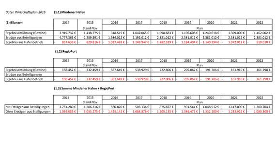 Wirtschaftlichkeitsberechnung Mindener Hafen nach dem Wirtschaftplan 2016