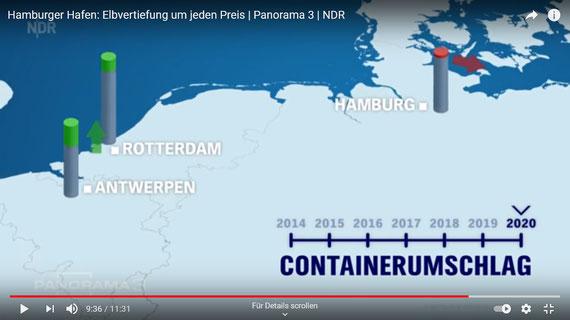 Panorama3: Vergleich des Containerumschlags in Antwerpen, Rotterdam und Hamburg