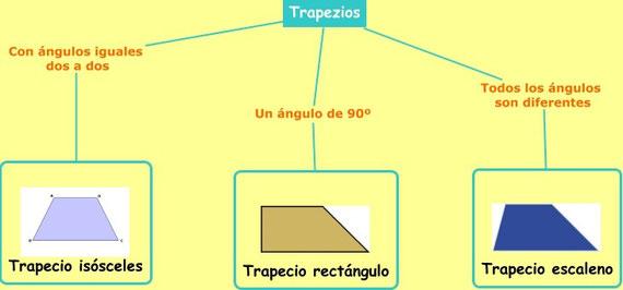 TRAPECIO - Página web de ivanorozco