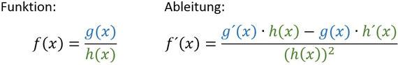 Formel für die Quotientenregel der Ableitung.