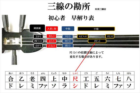 三線の勘所シートの画像