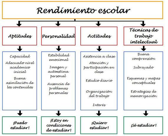 esquema de los diferentes aspectos que intervienen en el rendimiento escolar