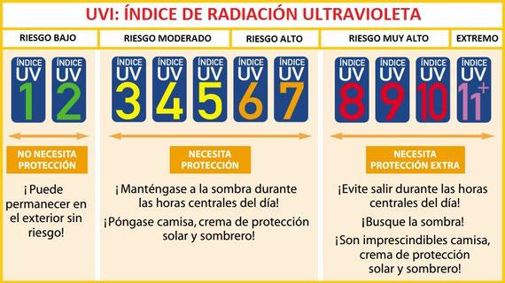 Índices de radiación ultravioleta en superficie. OMS