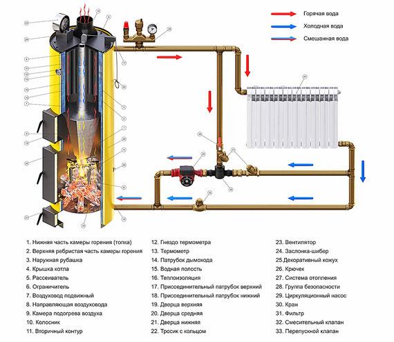 Схема отопления котел Буран