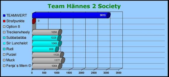 Team Hännes2Society