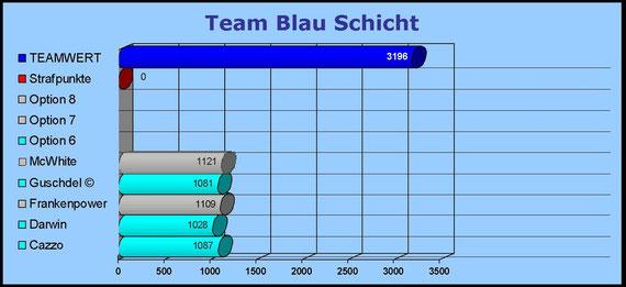 Team Blau Schicht