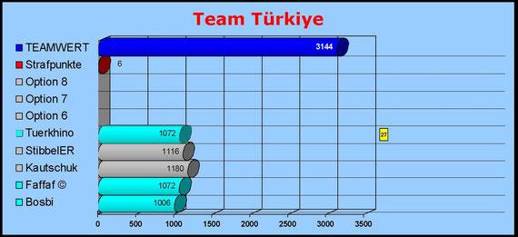 Team Türkiye