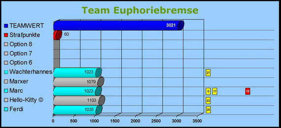 Team Euphoriebremse