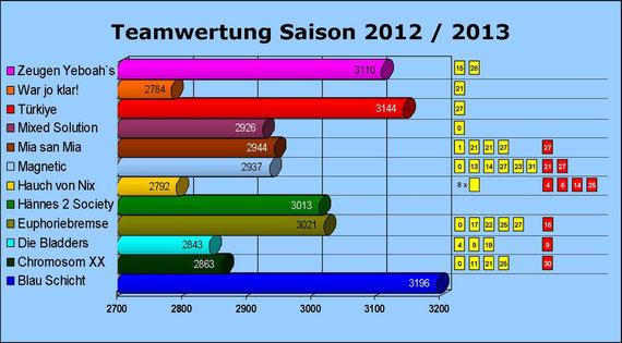 Gesamtwertung 2012/2013