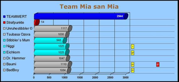 Team Mia san Mia