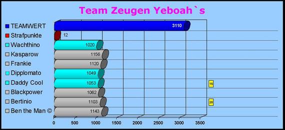 Team Zeugen Yeboah`s