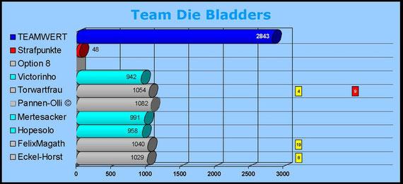 Team Die Bladders