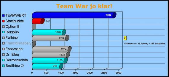 Team War jo klar!