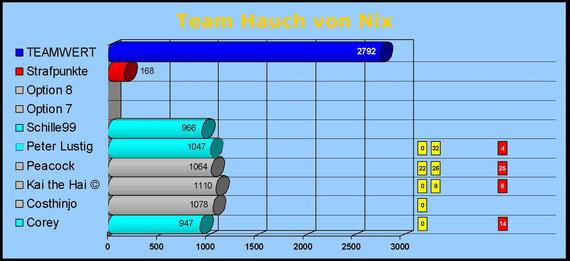 Team Hauch von Nix