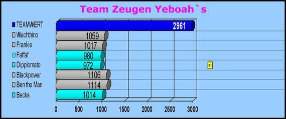 Zeugen Yeboah`s