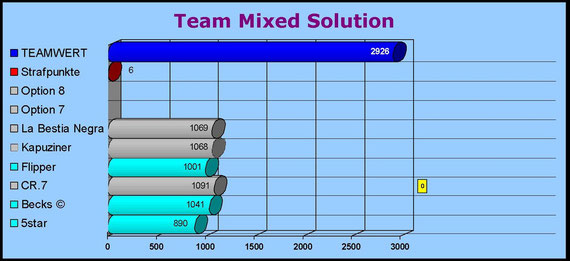 Team Mixed Solution